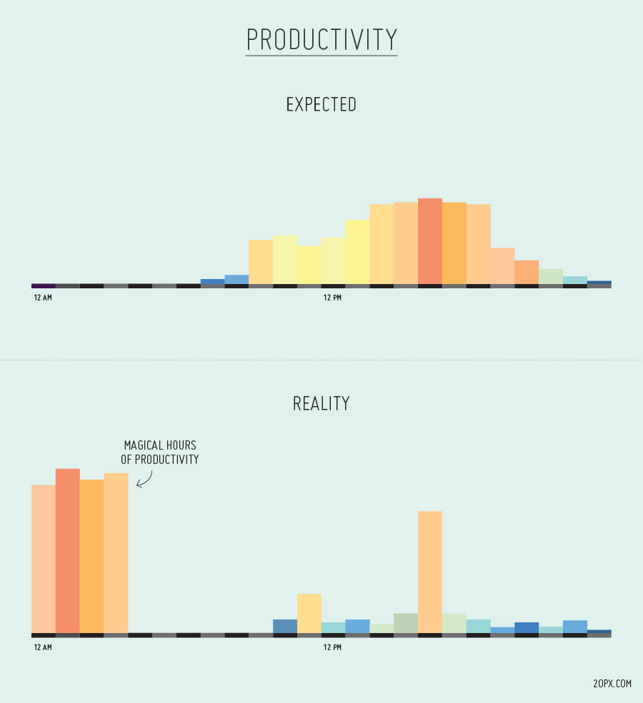 The Magical Hours of Productivity - Productivity Expected & Productivity Reality